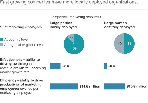 Fast growing companies have more locally deployed organizations