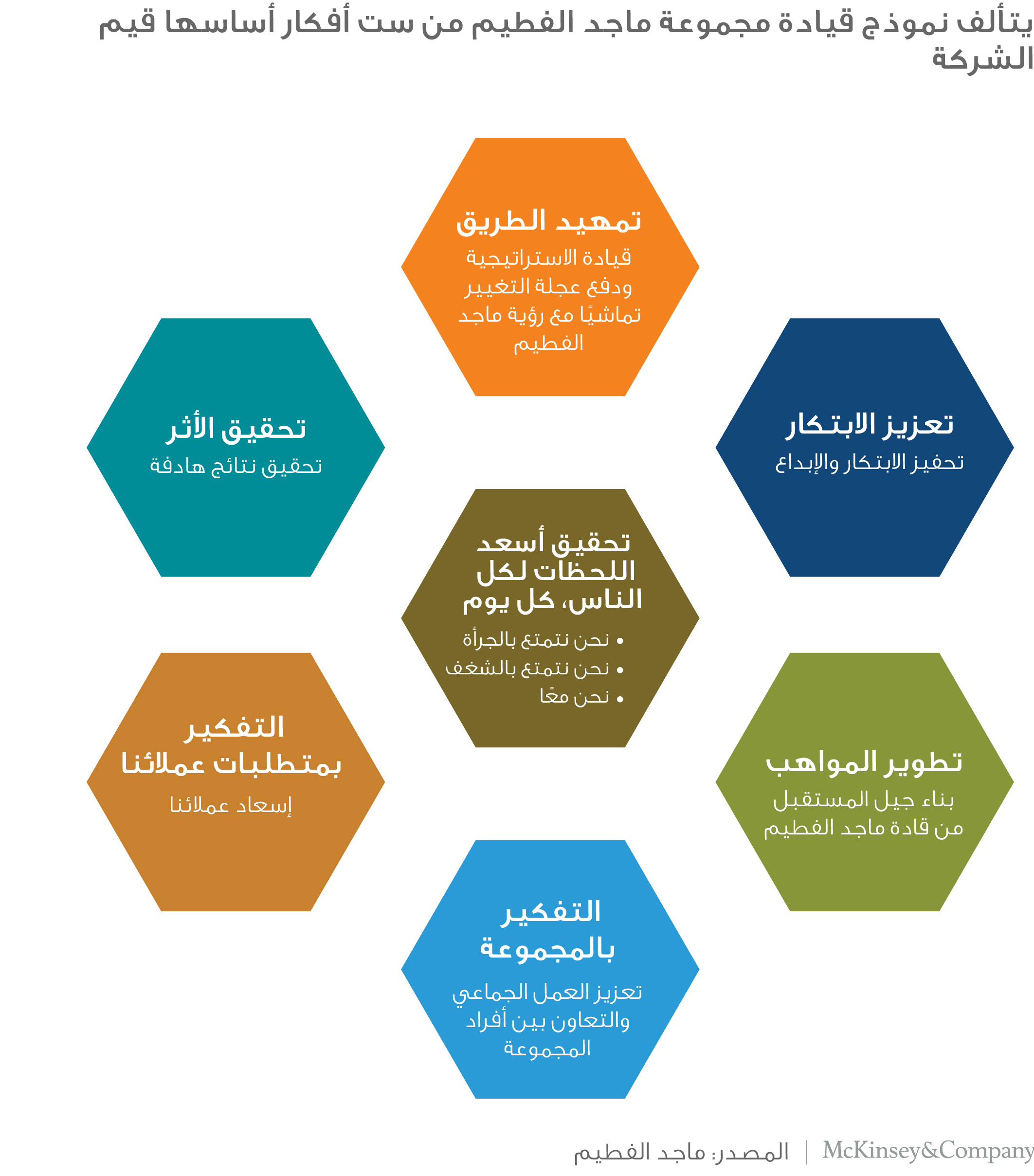 The Majid Al Futtaim leadership model comprises six themes, with the company's values at the core.