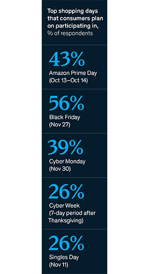 Consumer trends holiday shopping