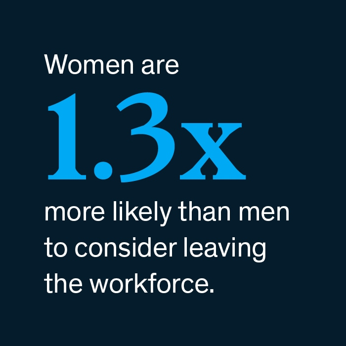 Women are 1.3X more likely than men to consider leaving the workforce
