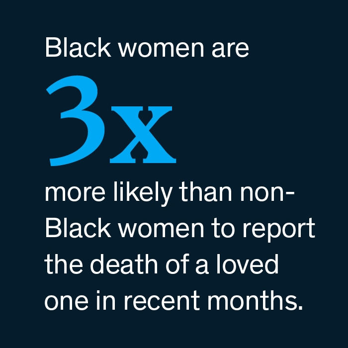 Black women are 3X more likely than non-Black women to report the death of a loved one.