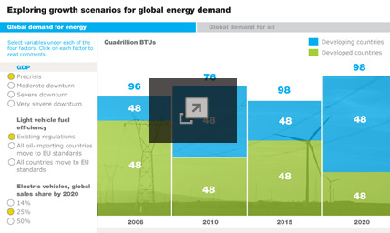 Exploring growth scenarios for global energy and oil demand