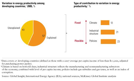 Variation in energy productivity