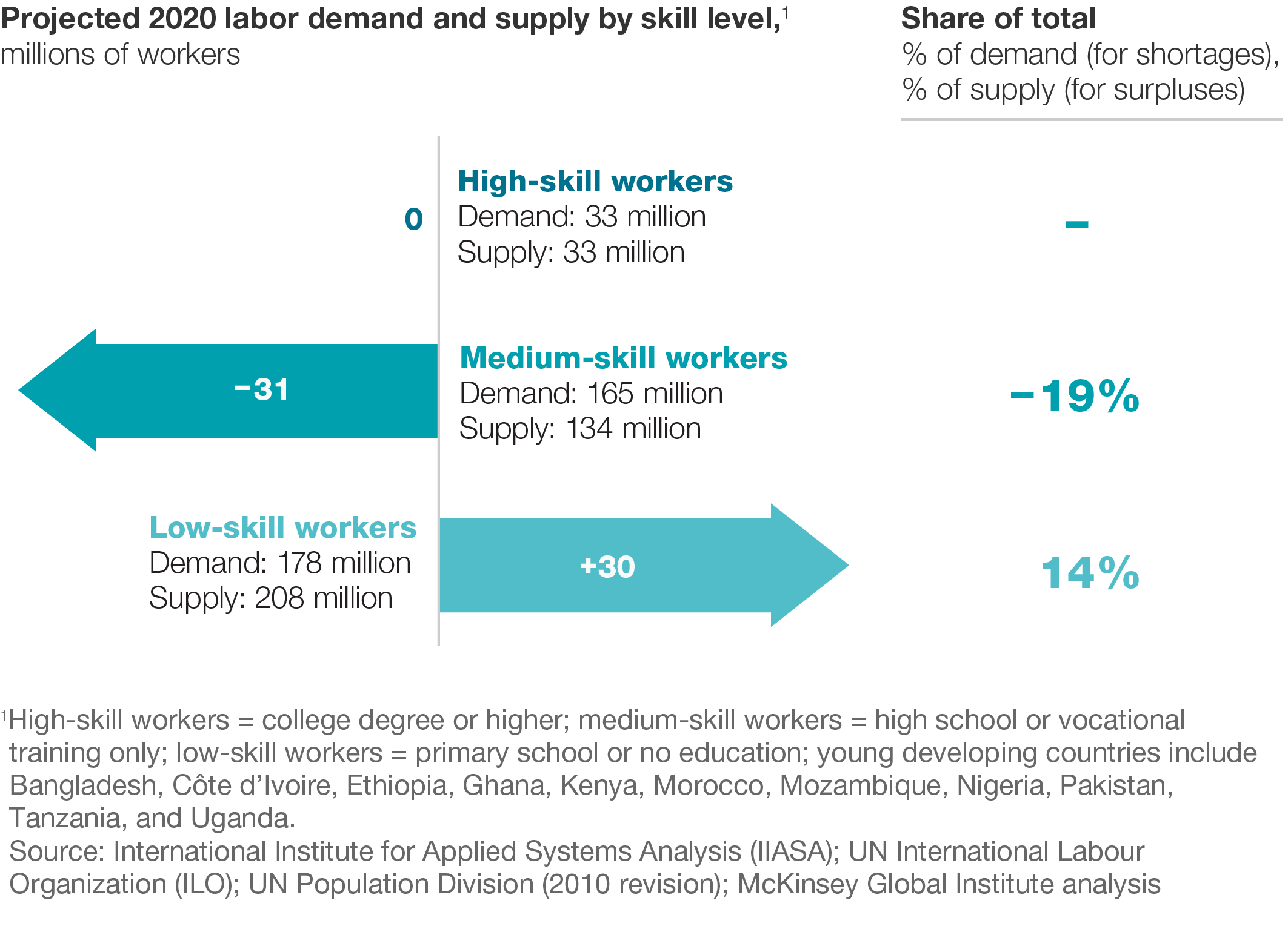 talent tensions ahead a ceo briefing company young developing economies face a shortage of medium skill workers along an excess supply of low skill workers