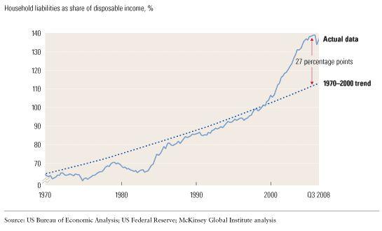 Household debt soars