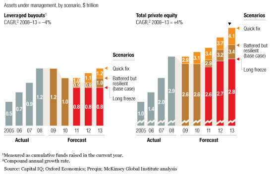 Private-equity split