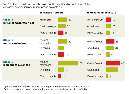 Word-of-mouth marketing influences the entire consumer decision journey