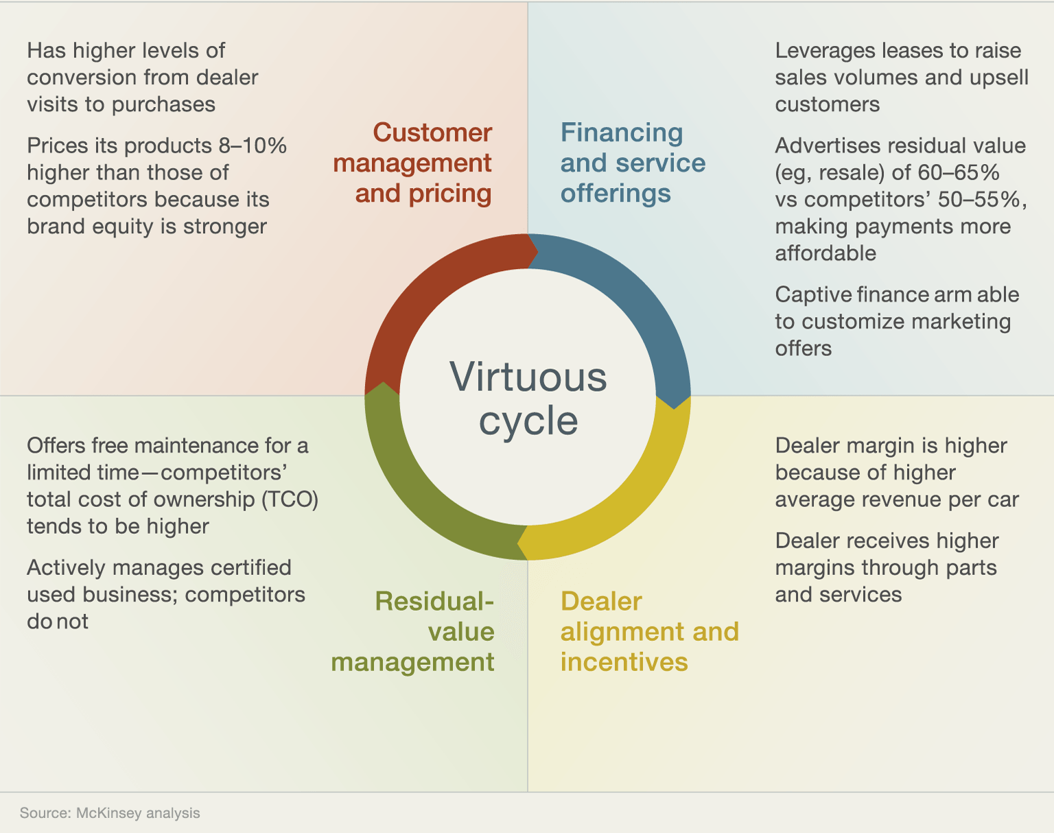 a virtuous cycle for top line growth company one automotive player has been an industry leader in implementing the virtuous cycle