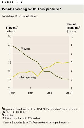 Spending on TV advertising in the United States vs. number of viewers