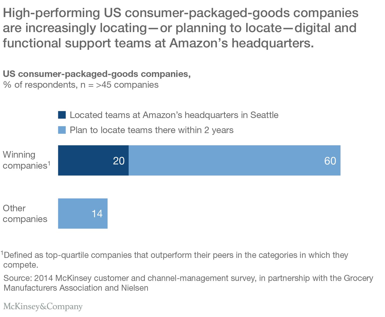 Term paper e-commerce