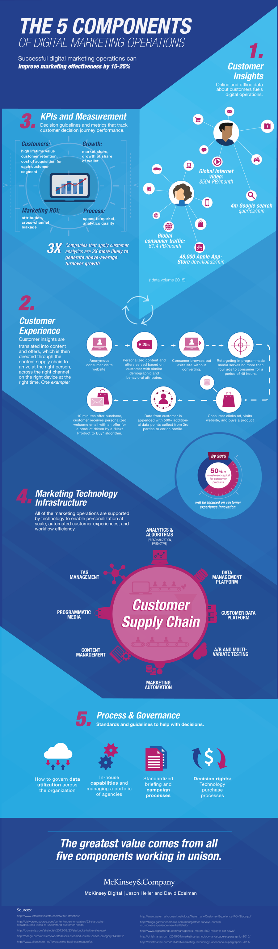 Infographic: The five components of digital marketing operations