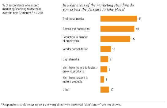 Image_Cutting marketing spend_6