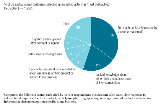 Survey: The most damaging B2B selling activities