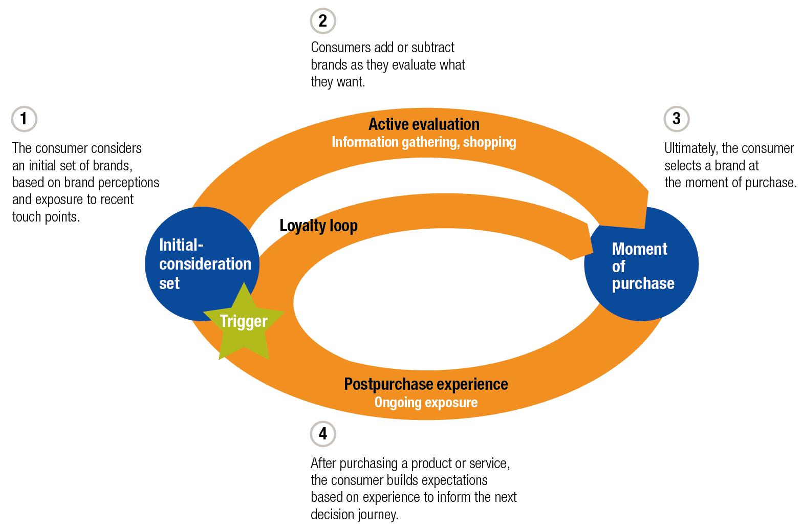 Image result for mckinsey study marketing