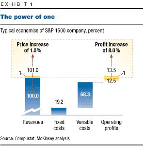 the power of pricing mckinsey