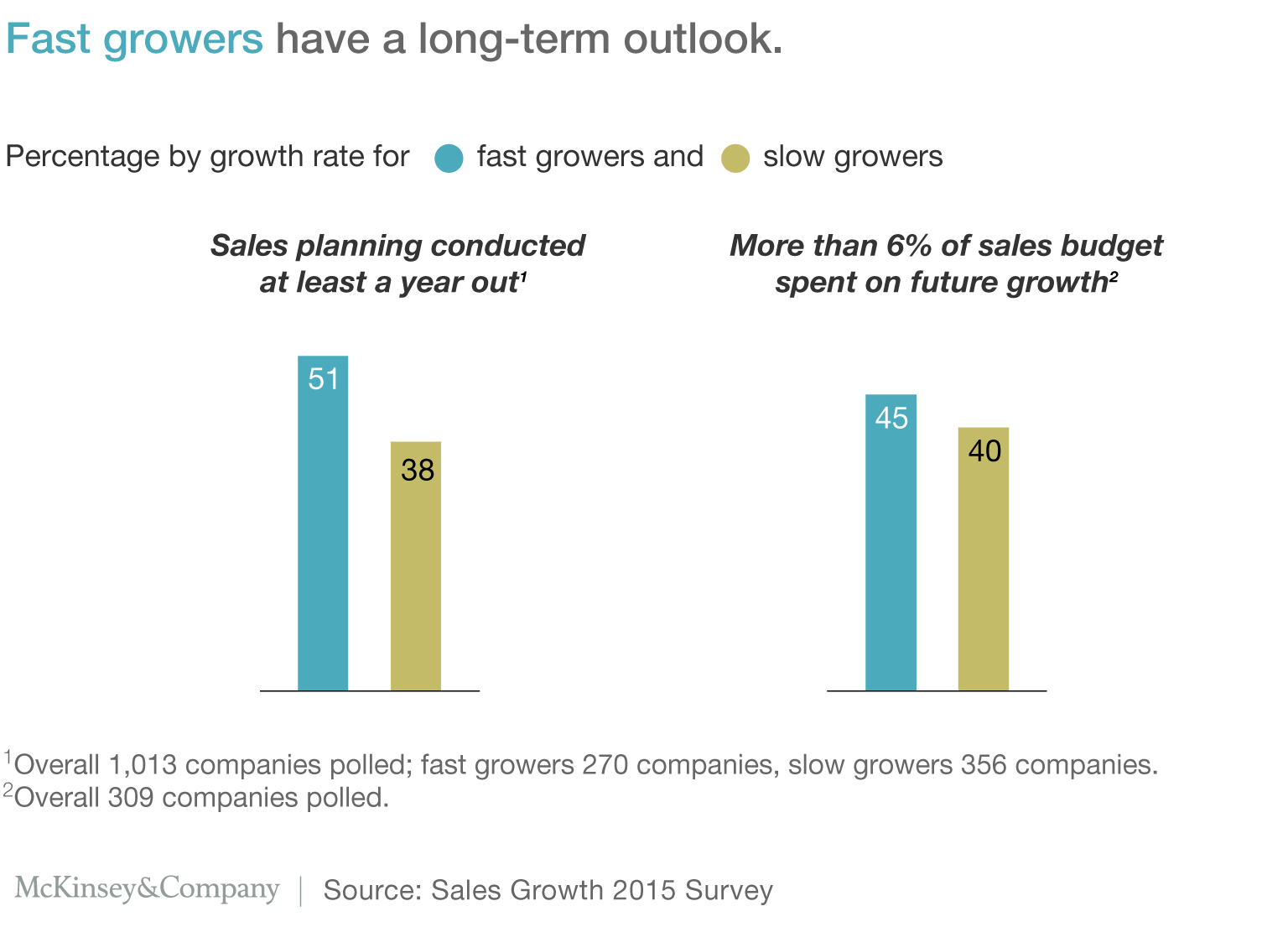Exhibit 1: Fast growers have a long-term outlook