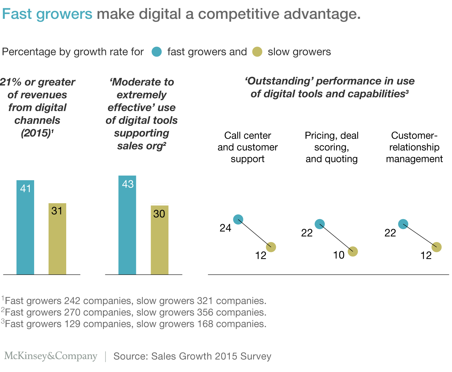Exhibit 2: Fast growers make digital a competitive advantage