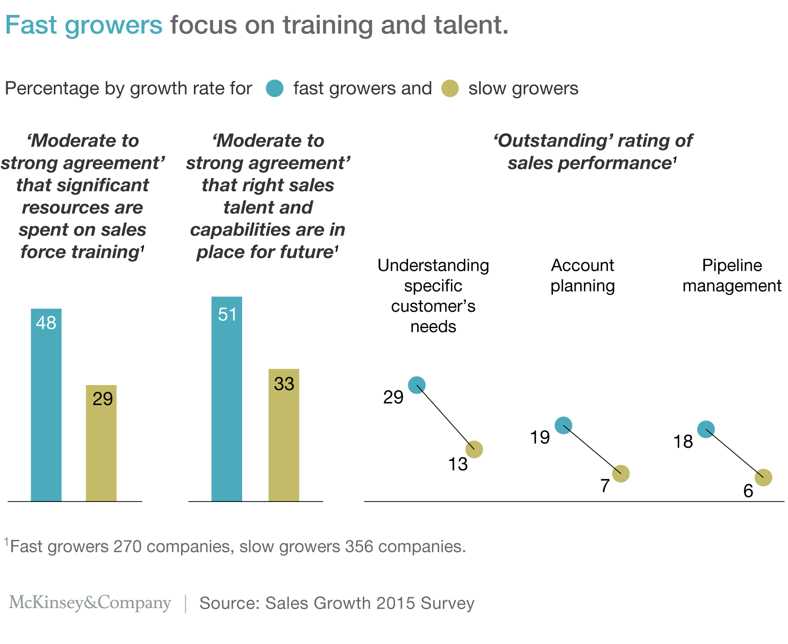 Exhibit 4: Fast growers focus on training and talent