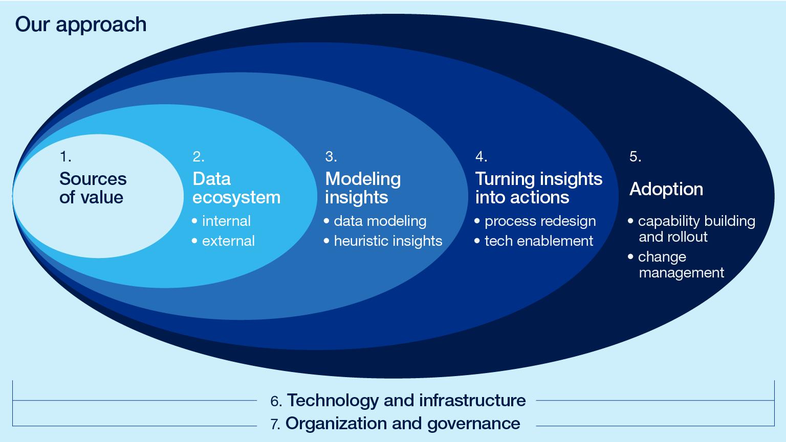 Bringing analytics to life | McKinsey Analytics | McKinsey