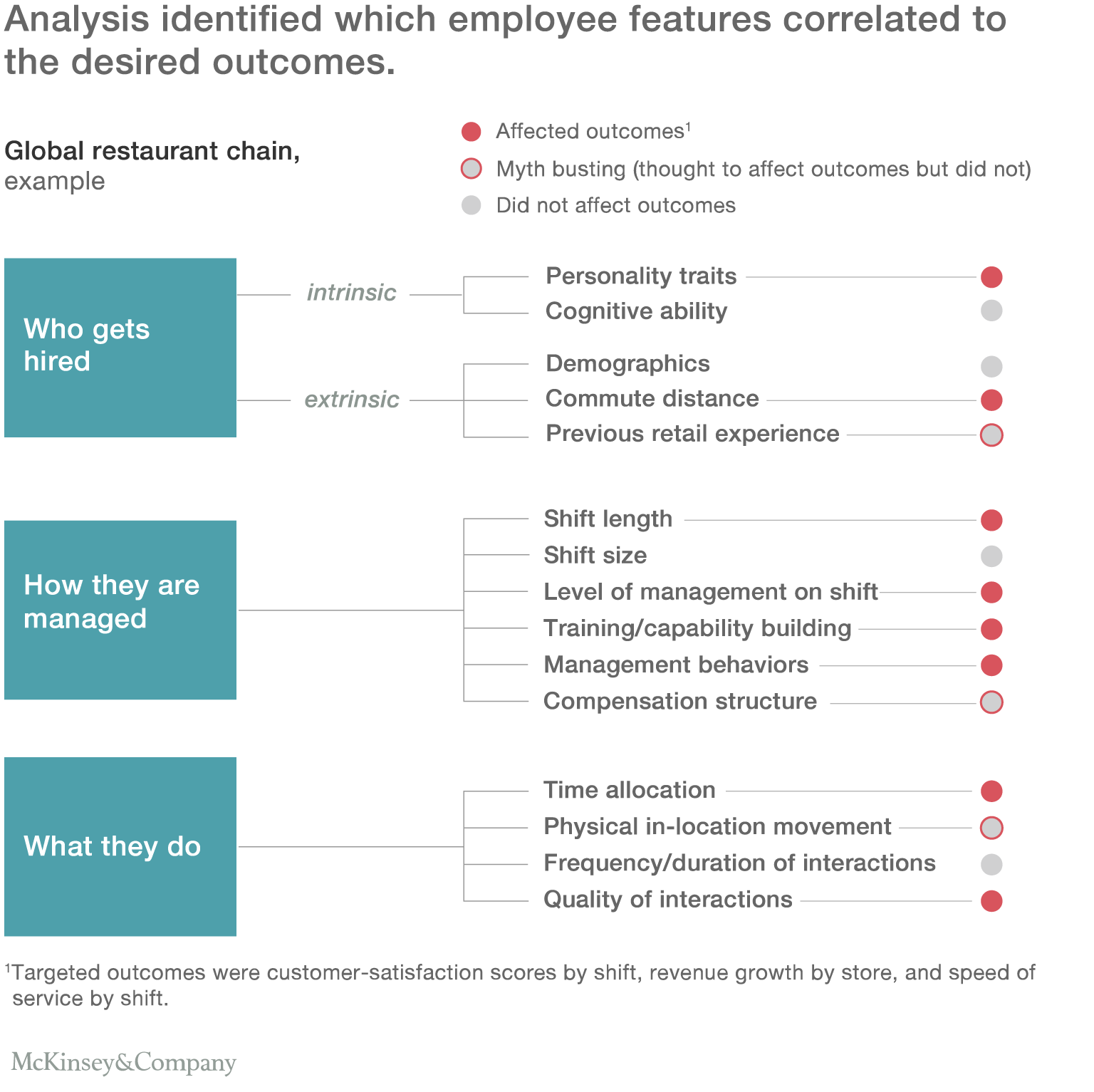 Analysis identified which employee features correlated to the desired outcomes.