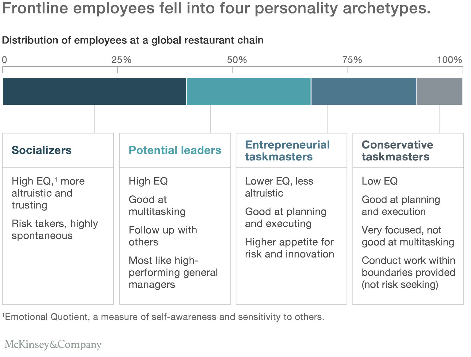 Frontline employees fell into four personality archetypes.