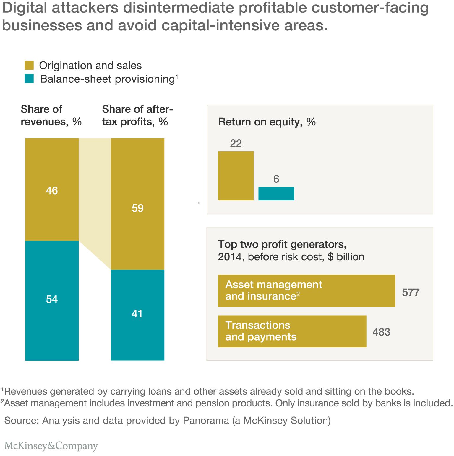 a digital crack in banking s business model