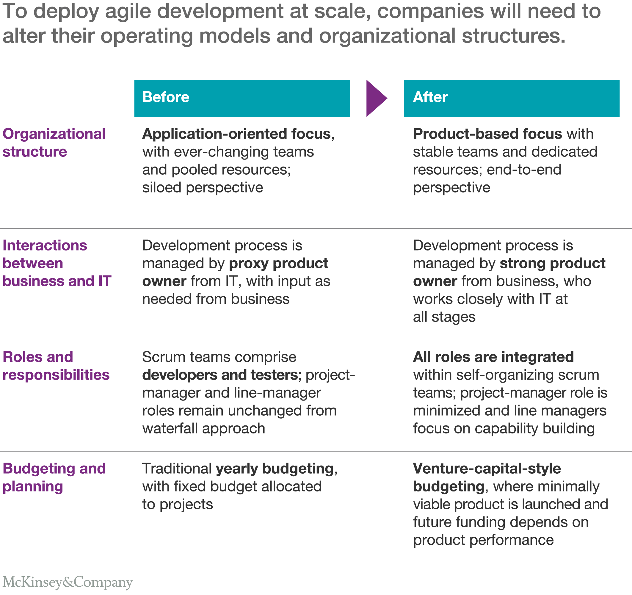 an operating model for company wide agile development mckinsey an operating model for company wide agile development