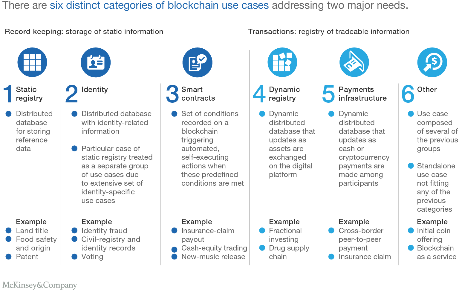 There are six distinct categories of blockchain use cases addressing two major needs.