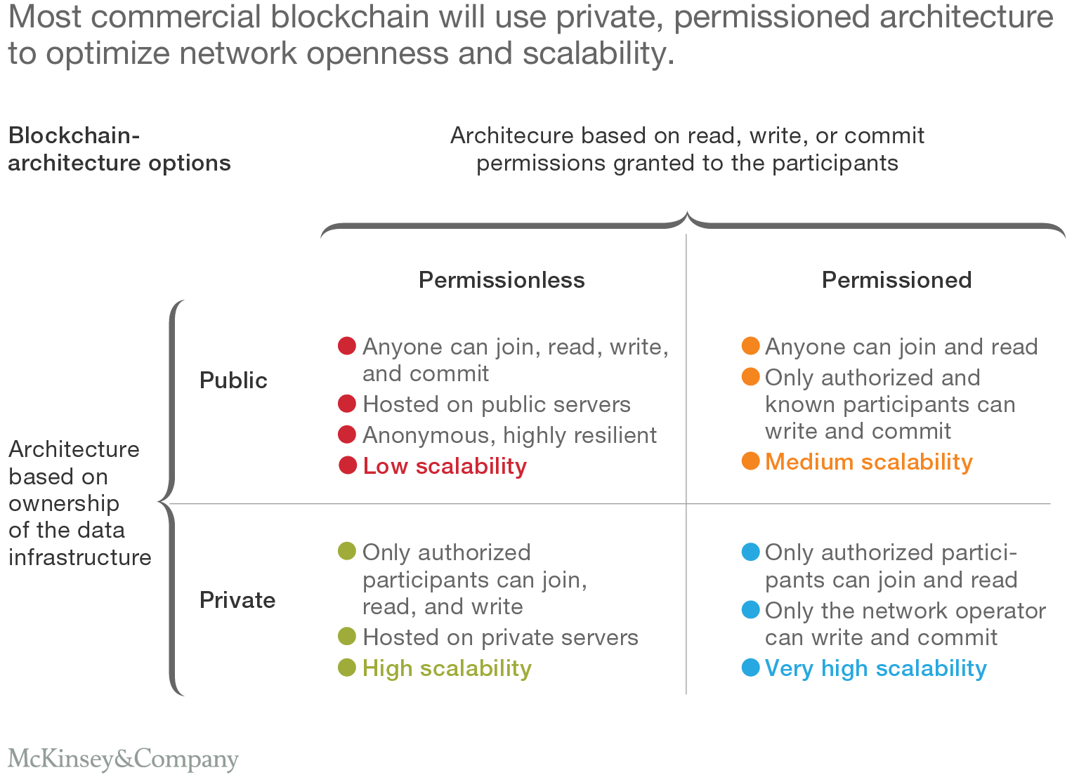Most commercial blockchain will use private, permissioned architecture to optimize network openness and scalability.