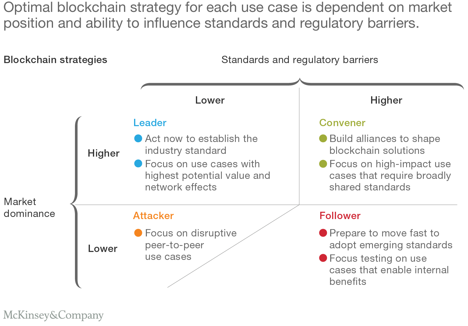 Optimal blockchain strategy for each use case is dependent on market position and ability to influence standards and regulatory barriers.