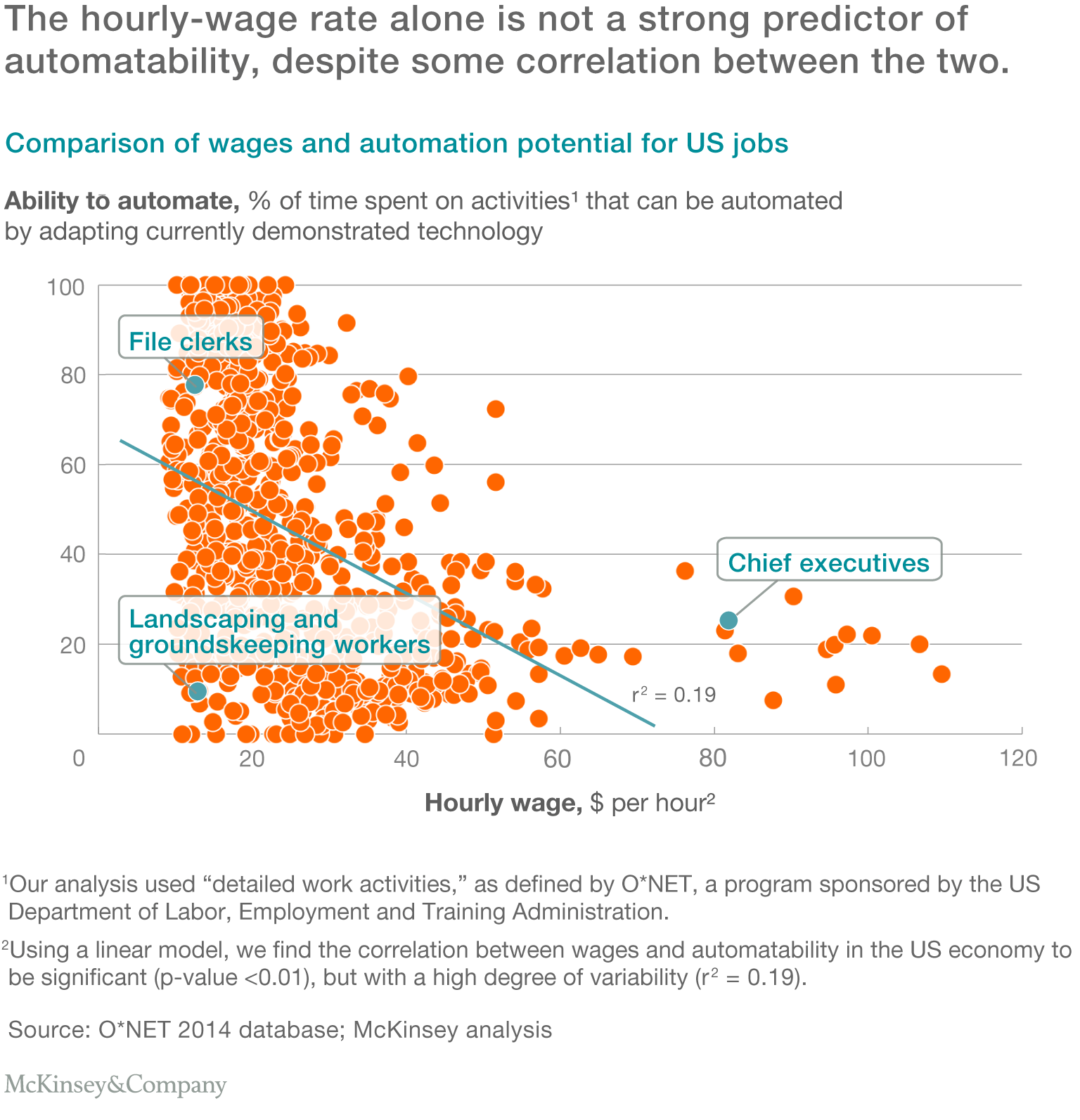 Four fundamentals of workplace automation | McKinsey & Company