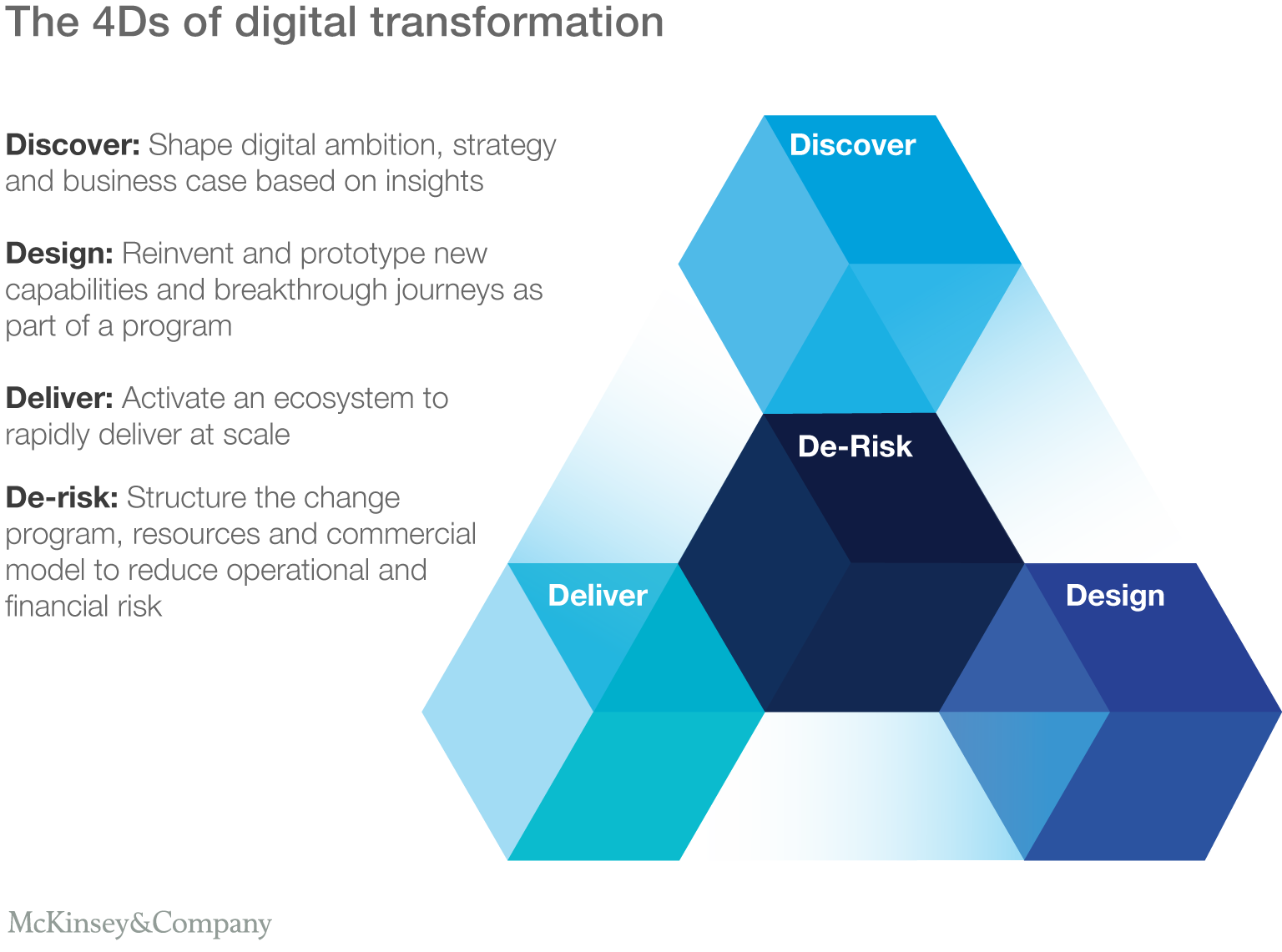 Image result for The right skills to accelerate your digital transformation