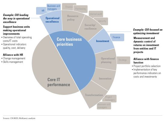 How cios should think about business value mckinsey imagebuilding alliances5 friedricerecipe Images