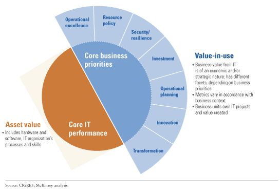 How Cios Should Think About Business Value Mckinsey