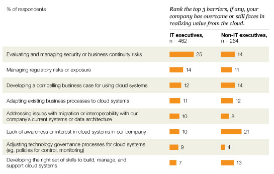 Barriers to cloud technology