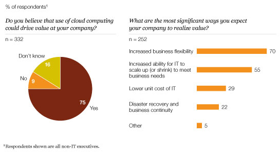The value of cloud computing