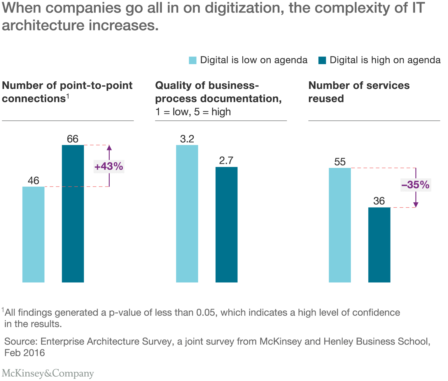 how enterprise architects can help ensure success digital when companies go all in on digitization the complexity of it architecture increases