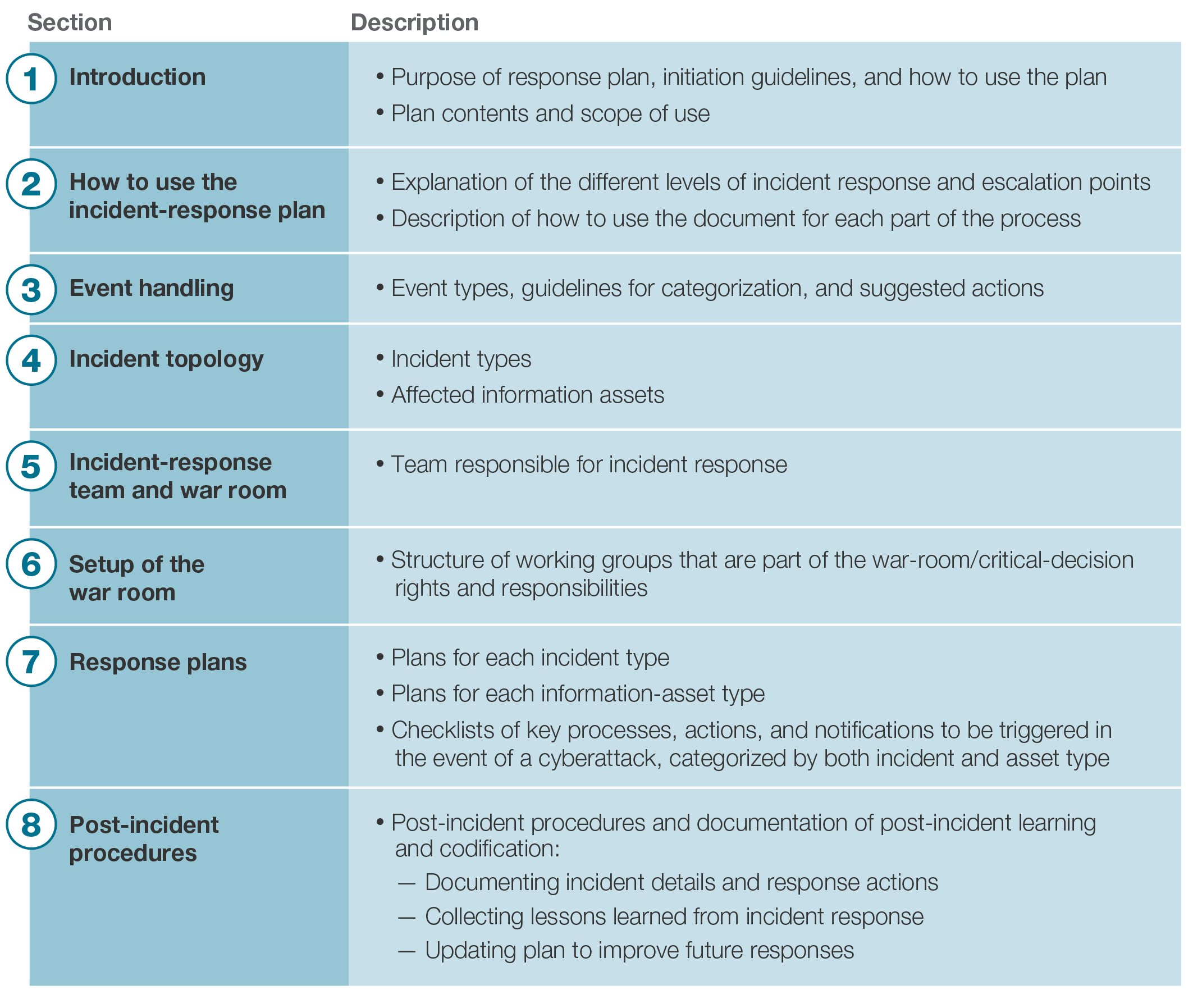 How good is your cyberincident-response plan? | McKinsey & Company