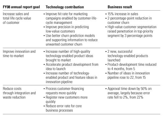 Memo To The Ceo Why We Need An Annual Report For Technology