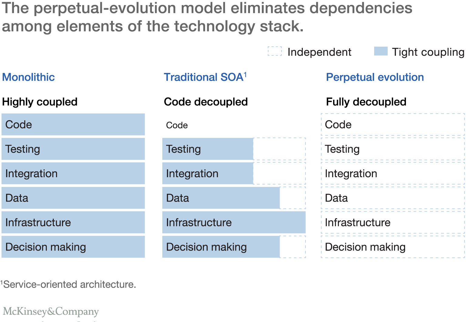 The perpetual-evolution model eliminates dependencies among elements of the technology stack.