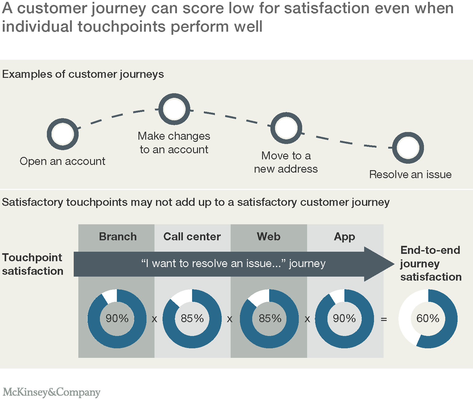 putting customer experience at the heart of next generation a customer journey can score low for satisfaction even when individual touchpoints score well