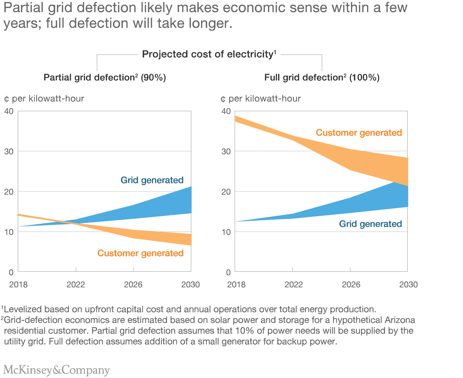 Partial grid defection likely makes economic sense within a few years; full defection will take longer.
