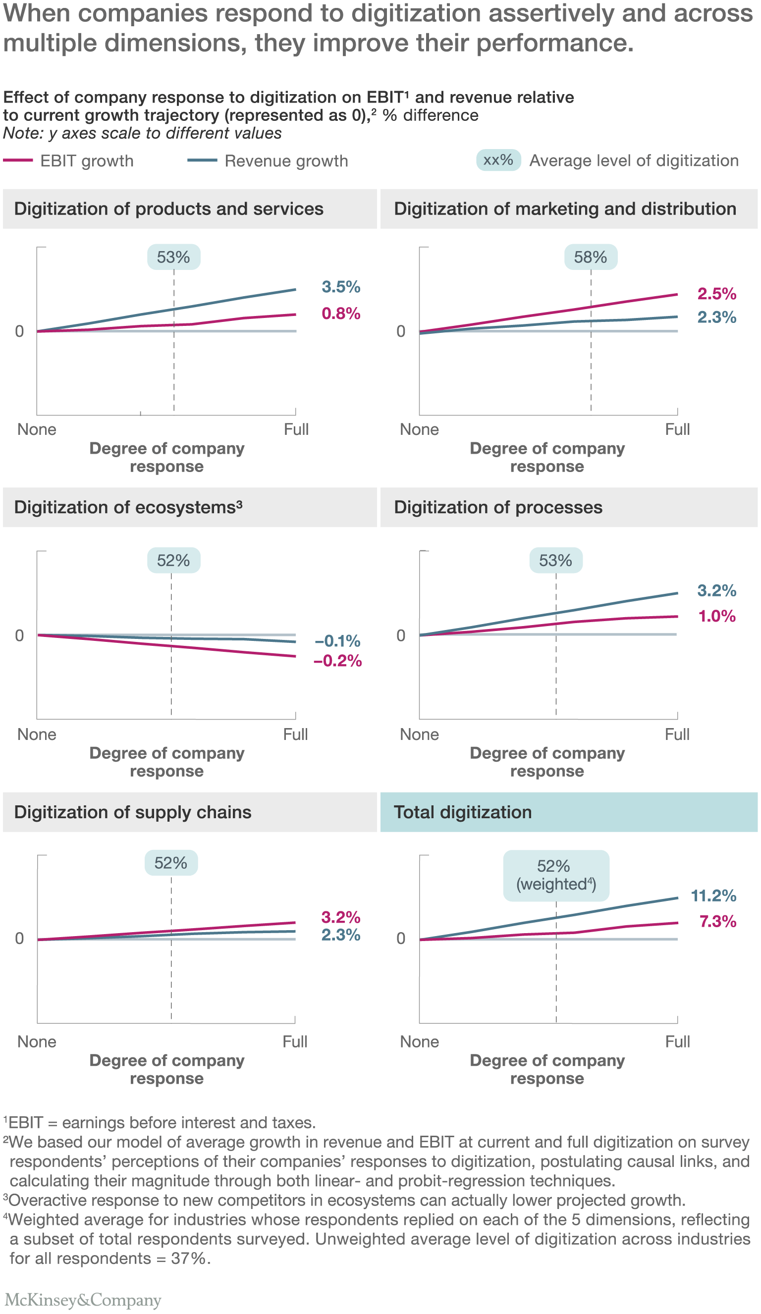 the case for digital reinvention mckinsey u0026 company