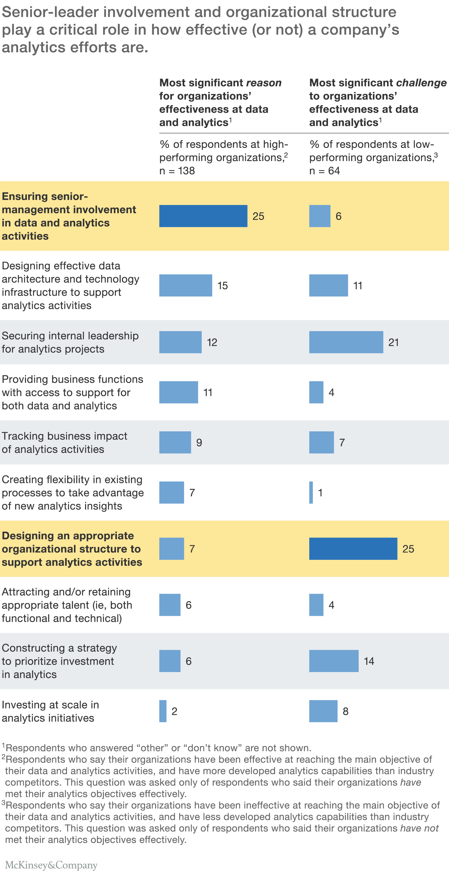 the need to lead in data and analytics mckinsey company exhibit 1