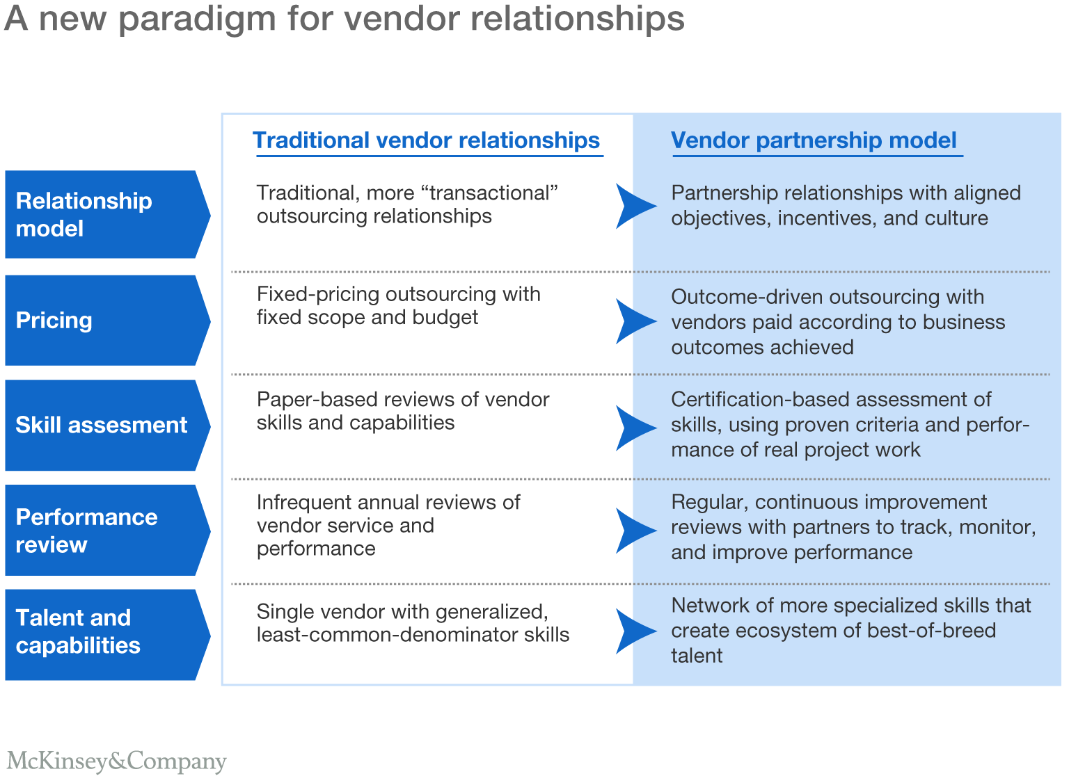 A new paradigm for vendor relationships