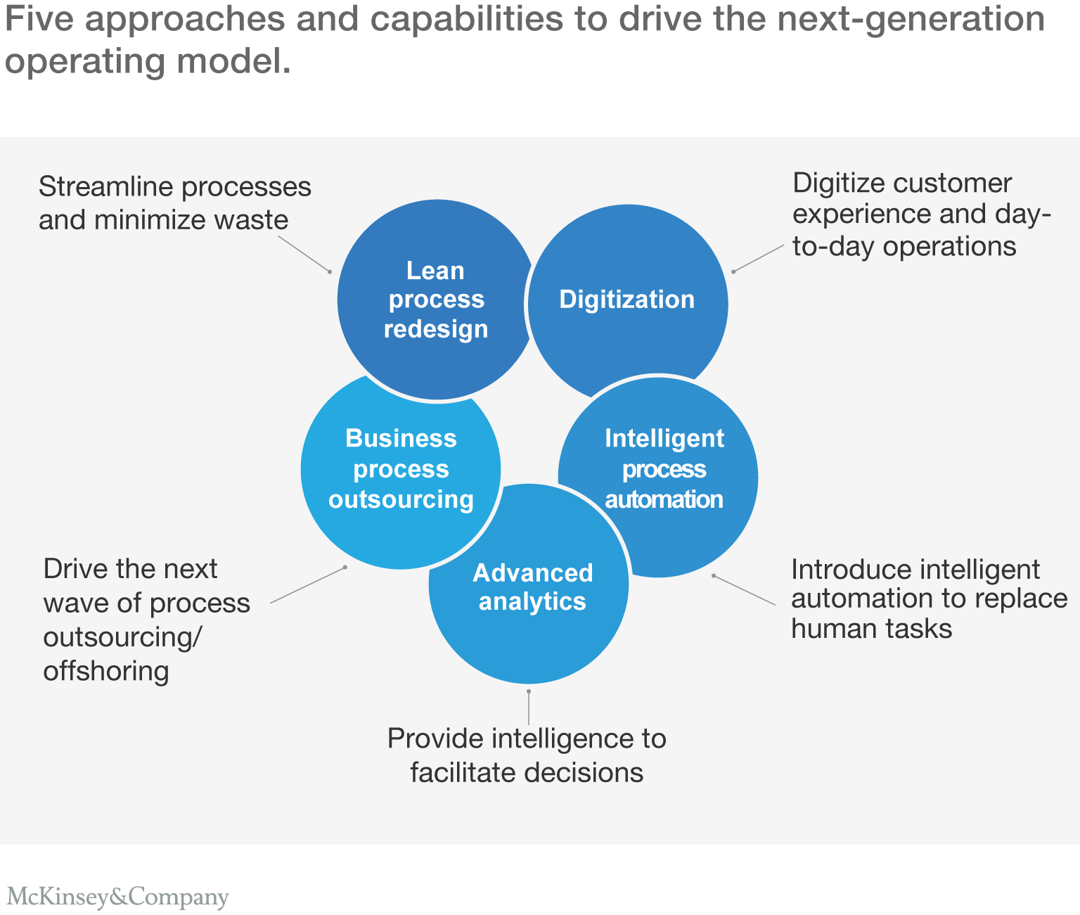Five approaches and capabilities to drive the next-generation operating model.