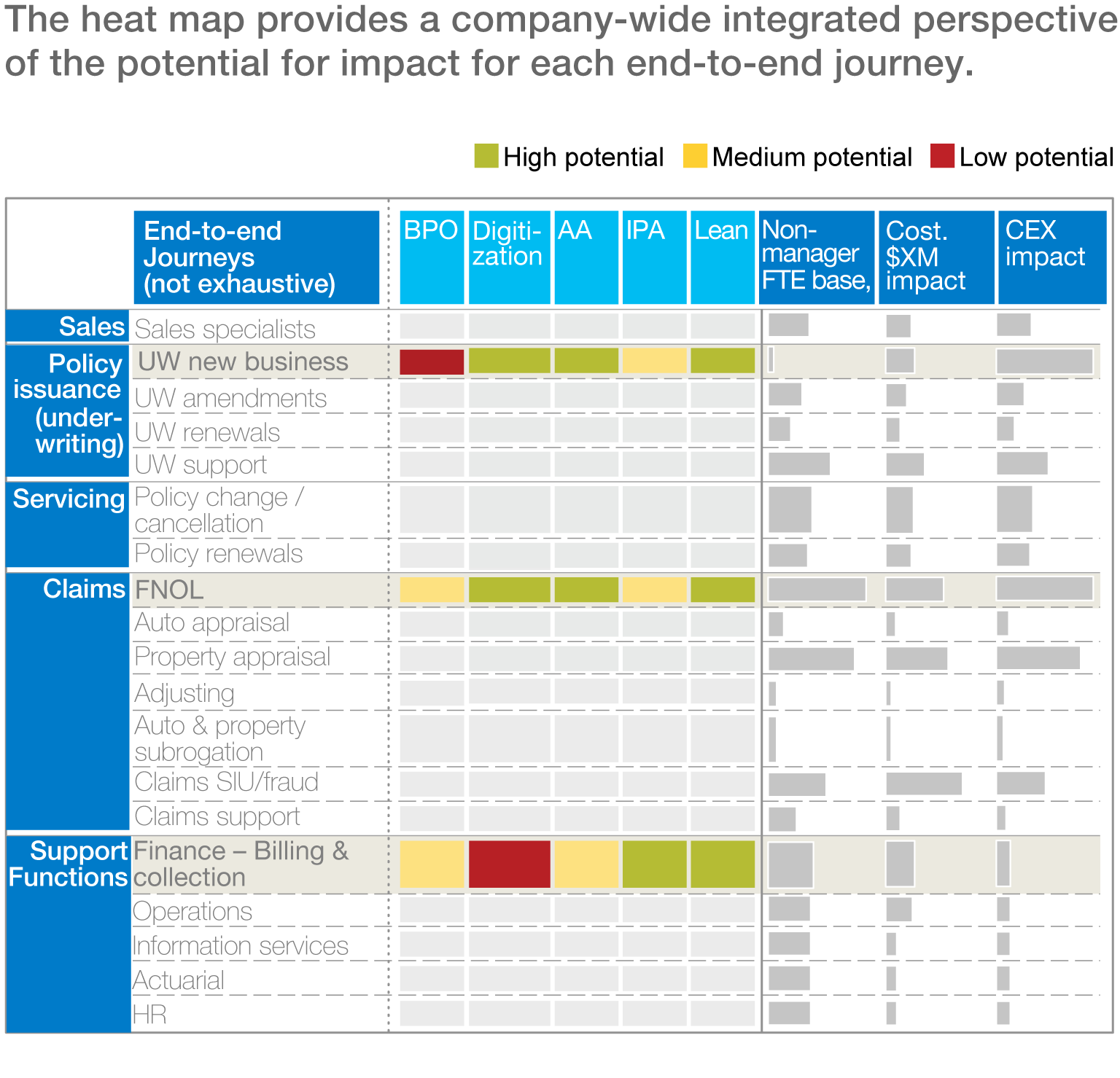 The heat map provides a company-wide integrated perspective of the potential for impact for each end-to-end journey.