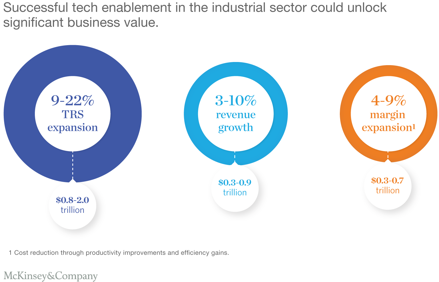 Successful tech enablement in the industrial sector could unlock significant business value.
