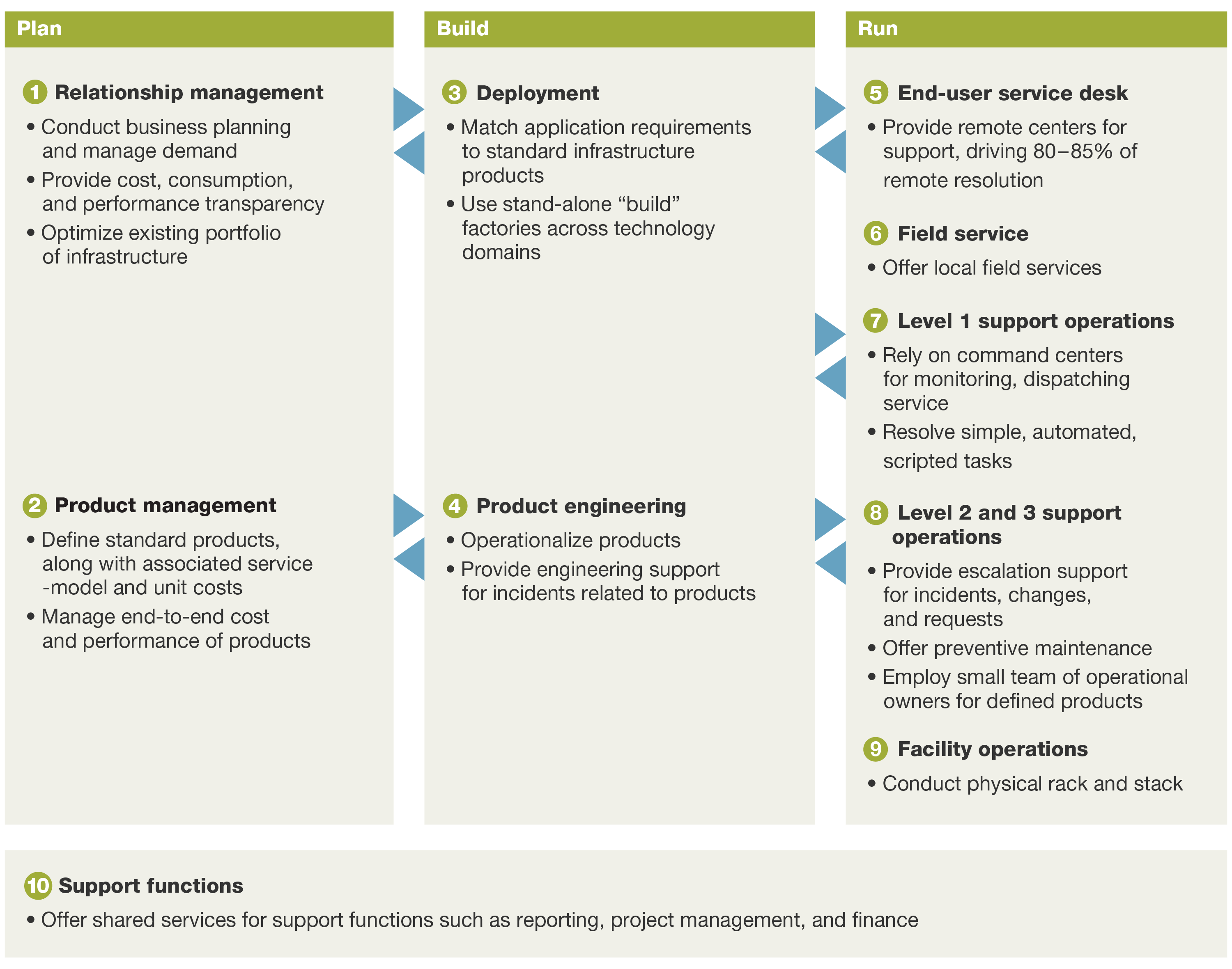 mckinsey model The mckinsey 7-s model shows why you can't change any one aspect of an organization in isolation find out what the ss stand for, and how to use the model.