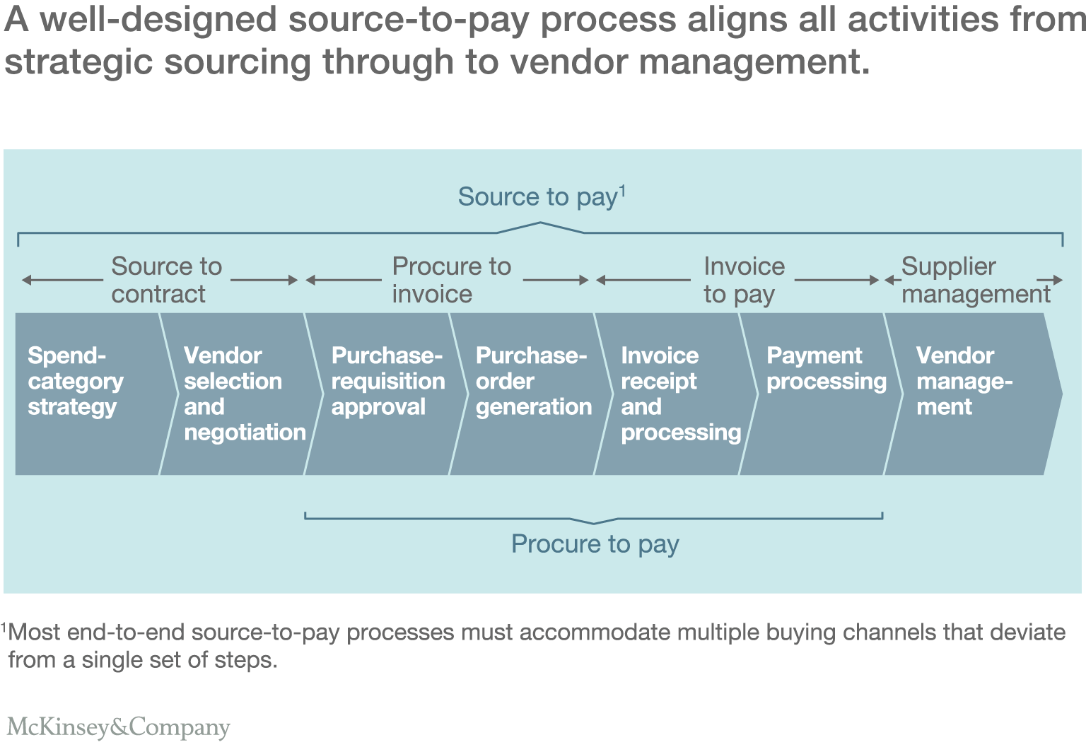 A Road Map For Digitizing Sourcetopay McKinsey Company - Steps to approve an invoice for payment